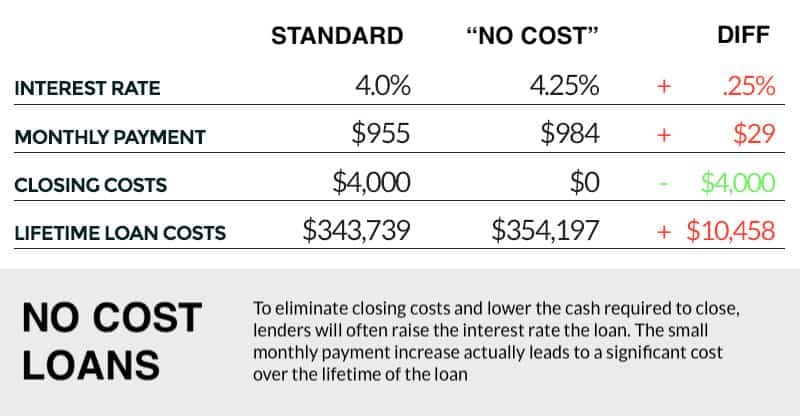 no fee mortgage loan comparison