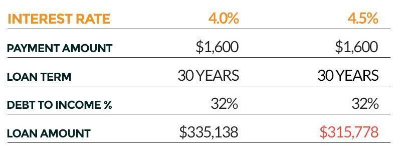 mortgage interest rate comparison
