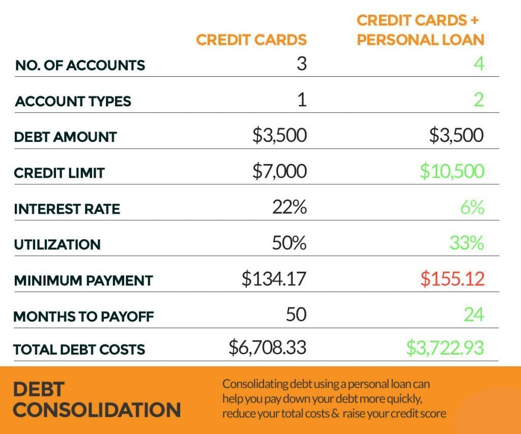 credit factors debt consolidation